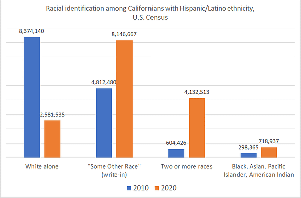 """Bar chart. Title: Racial identification among Californians with Hispanic/Latino ethnicity, U.S. Census. Each category shows number for 2010, then 2020. White alone: 8,374,140, then 2,581,535. """"Some other race"""" (write-in): 4,812,480, then 8,146,667. Two or more races: 604,426, then 4,132,513. Black, Asian, Pacific Islander, American Indian: 298,365, then 718,937."""