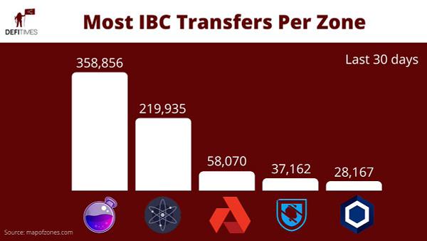ibc transfers per zone