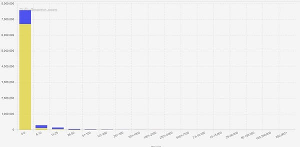 Viewer distribution on Twitch over the last 90-days.