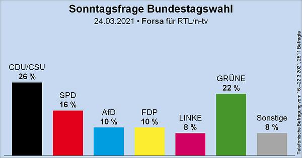 Säulendiagramm der Sonntagsfrage zur Bundestagswahl von Forsa für RTL und n-tv