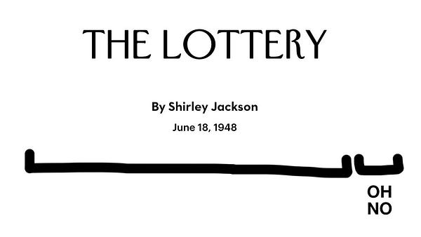 """A still image of a heading from the New Yorker. It reads """"The Lottery by Shirley Jackson"""" with a date of """"June 18, 1948."""" Underneath it is a set of two brackets breaking down the reading experience; one of the, the longest, has no caption. The second one is a shorter bracket at the very end to denote the end of the story, and it's been labelled """"OH NO."""""""