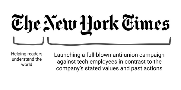 Image of NYT logo with annotations saying only a tiny fraction of NYT is about helping readers understand the world and most of NYT is about launching a full-blown anti-union campaign against tech employees in contrast to the company's stated values and past actions.