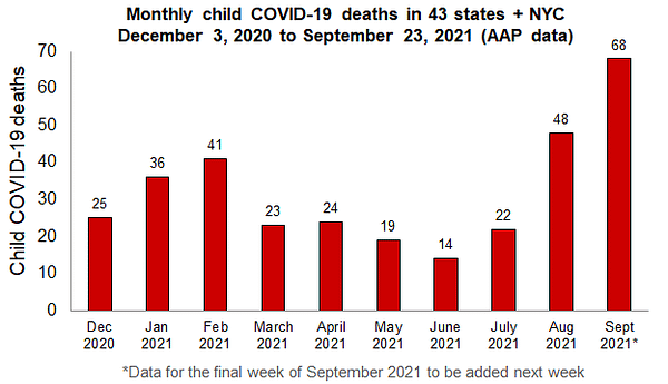 https://www.aap.org/en/pages/2019-novel-coronavirus-covid-19-infections/children-and-covid-19-state-level-data-report/